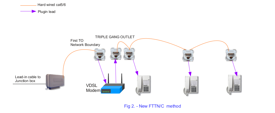 we see with the 3 gang outlet, the first socket is the active nbn line and  connects to your vdsl modem, the second and third sockets are linked  together,